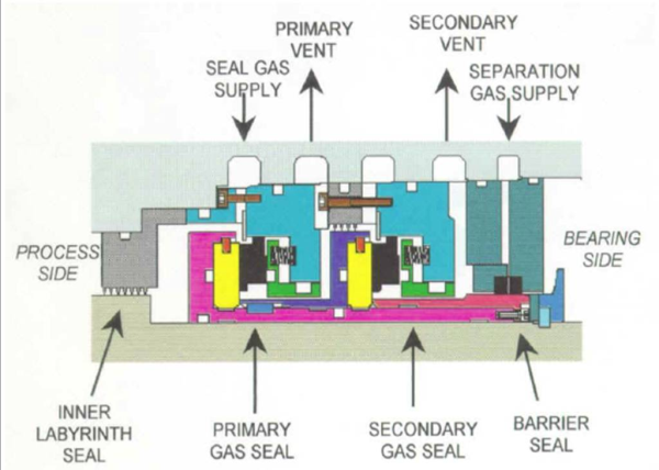 Oil Free Screw Compressors An Introduction To Dry Gas
